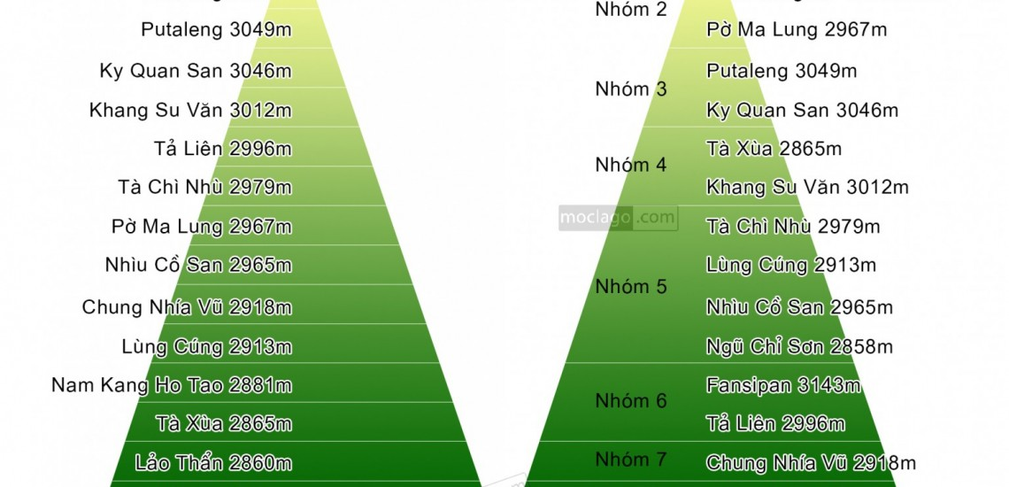 Top 15 đỉnh núi cao nhất Việt Nam